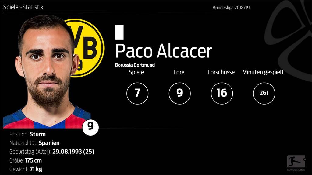 Paco Alcacer lässt Rekorde purzeln - neun Tore nach 237 Minuten für den BVB
