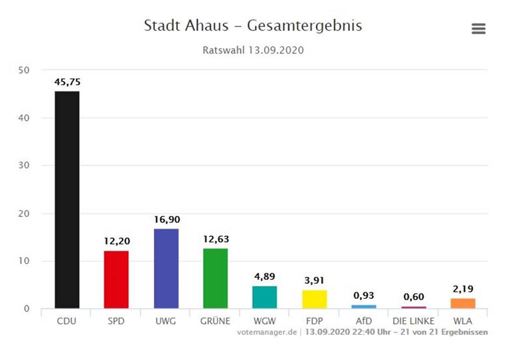Stadt Ahaus Wahlen